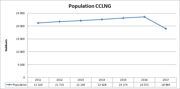 Population CCLNG