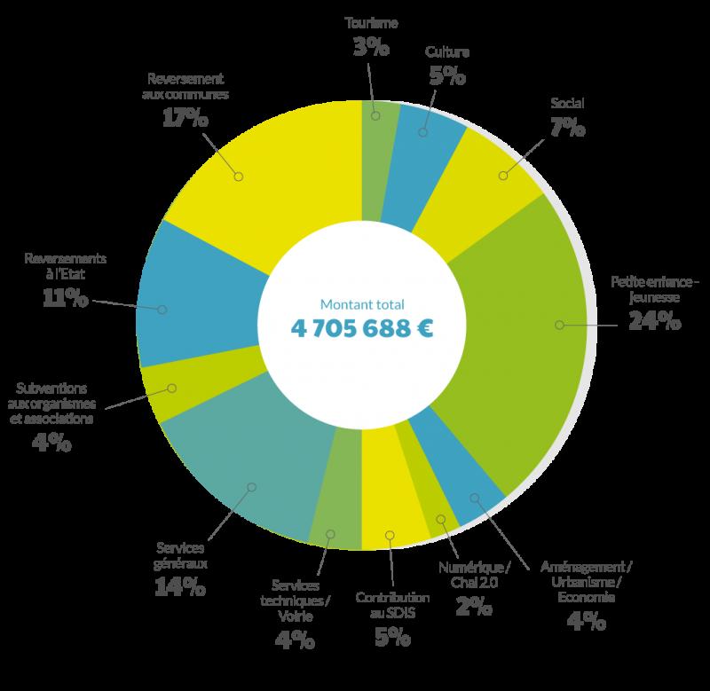 graph-depenses-de-fonctionnement-2017