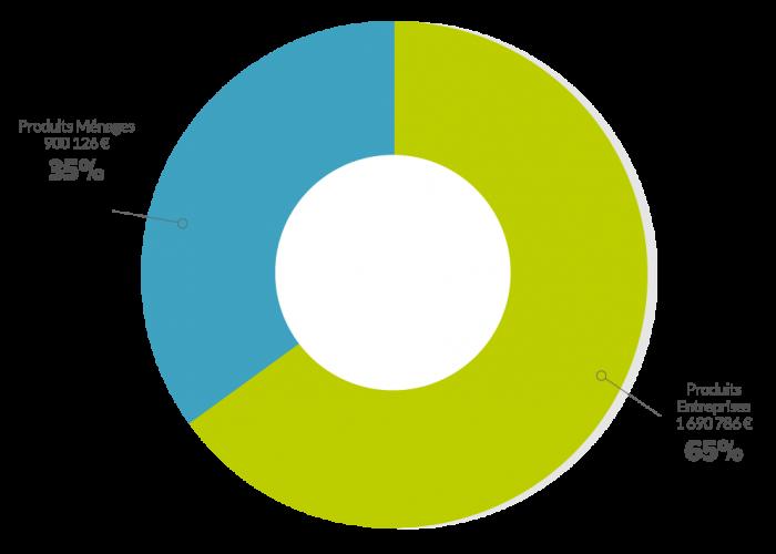graph-fiscalite-menages-entreprises-2017