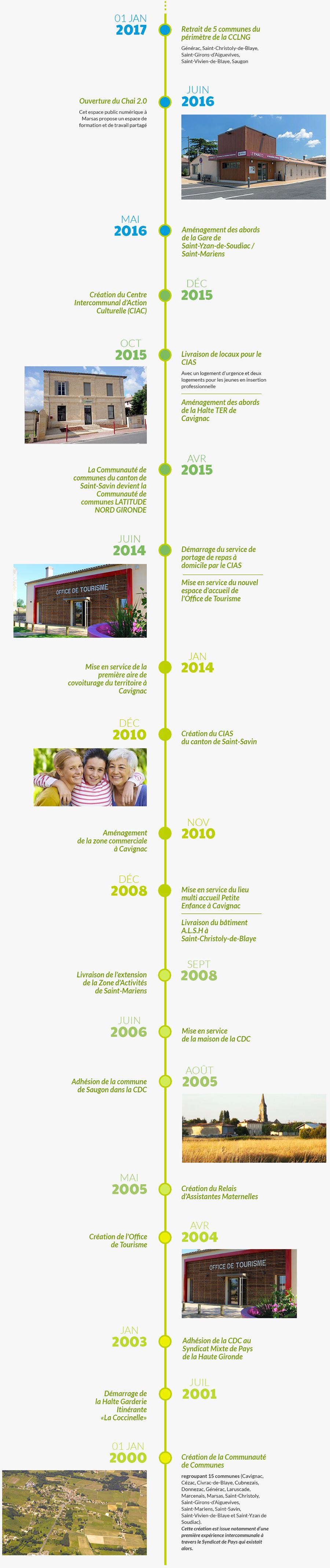 frise-histoire-cdc-st-savin-900x4270